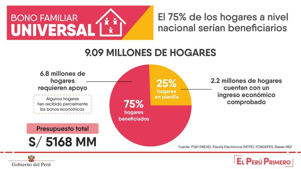 Bono familiar universal Perú 2020 (Infografía)