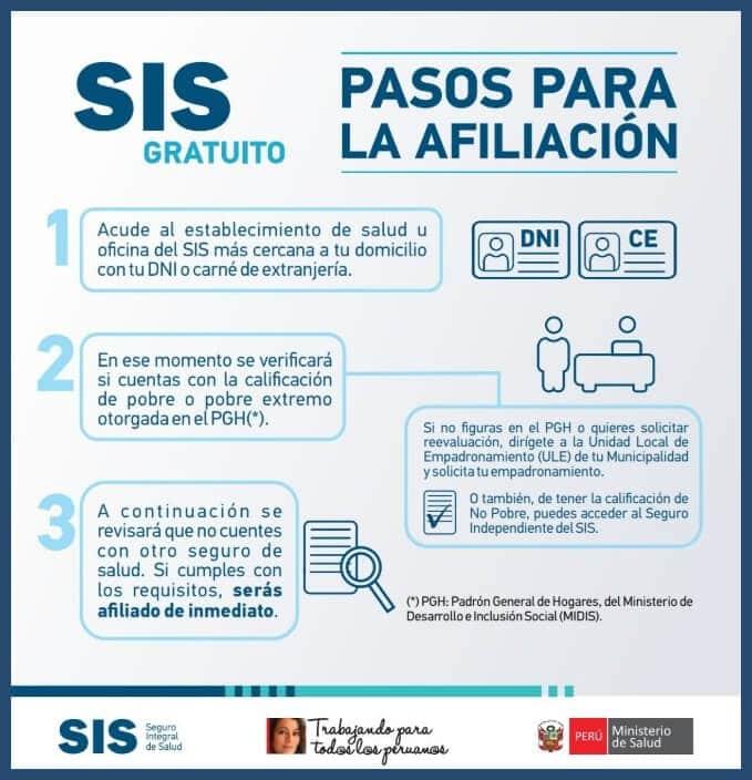 Pasos para afiliarte al SIS
